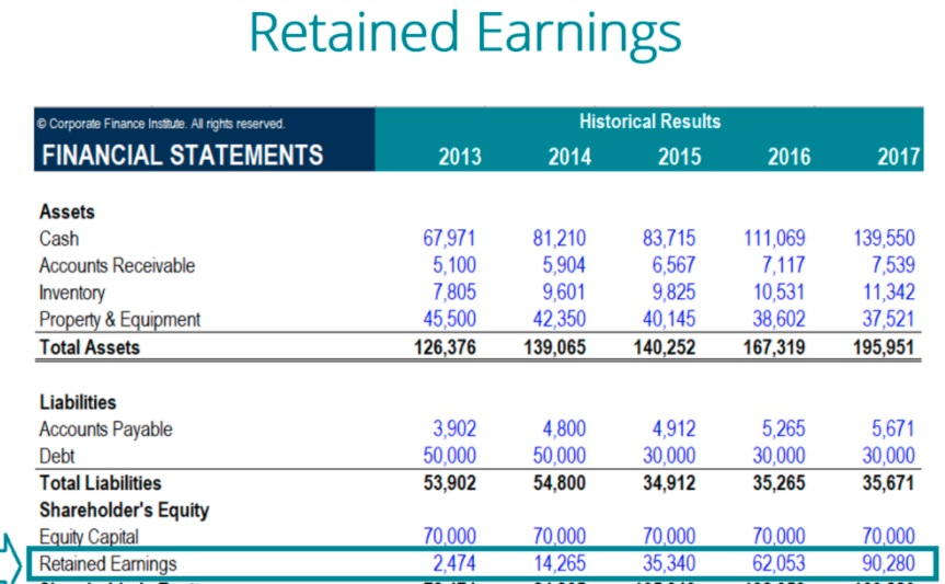 Retained Earnings Formula